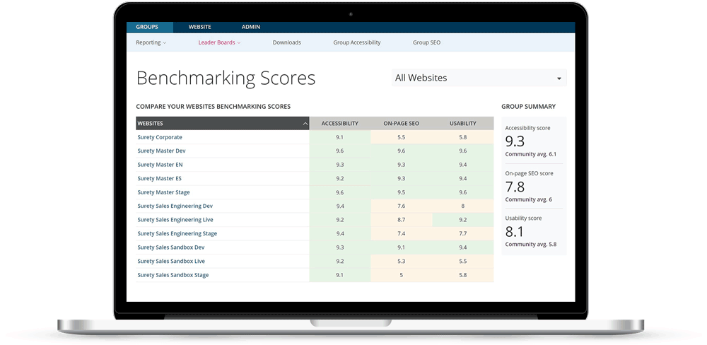 Crownpeak DQM benchmarking score
