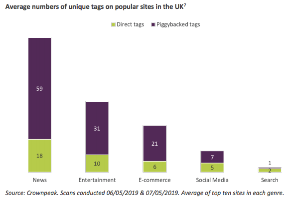 chart: average number of unique tags on popular sites in the UK