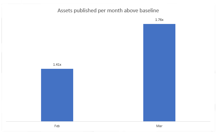 assets published per week chart