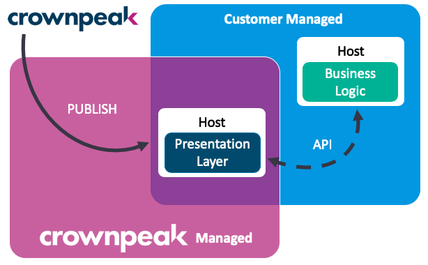 Crownpeak Digital Experience Layer℠ - Invoke℠ Pattern