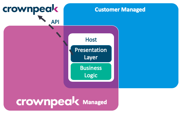 Crownpeak Digital Experience Layer℠ - Headless Pattern