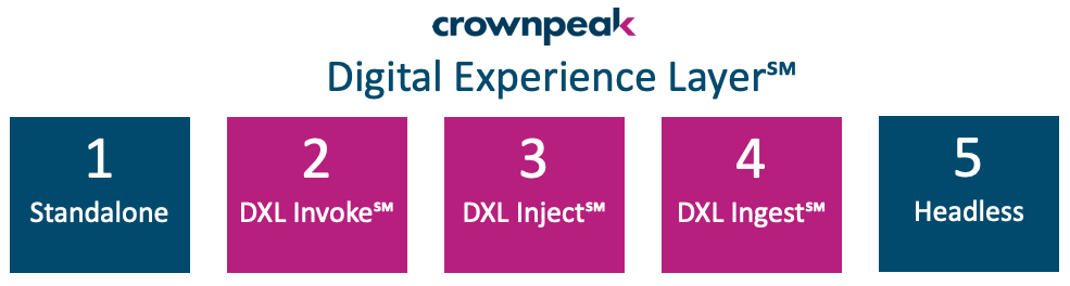 The Five Fundamental Patterns of Crownpeak Digital Experience Layer℠