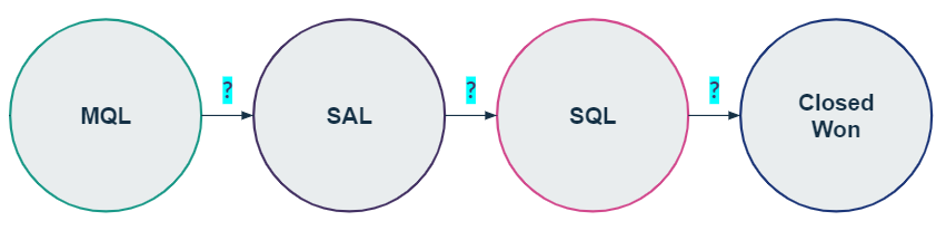 Full-funnel analytics at every stage of the buyer journey