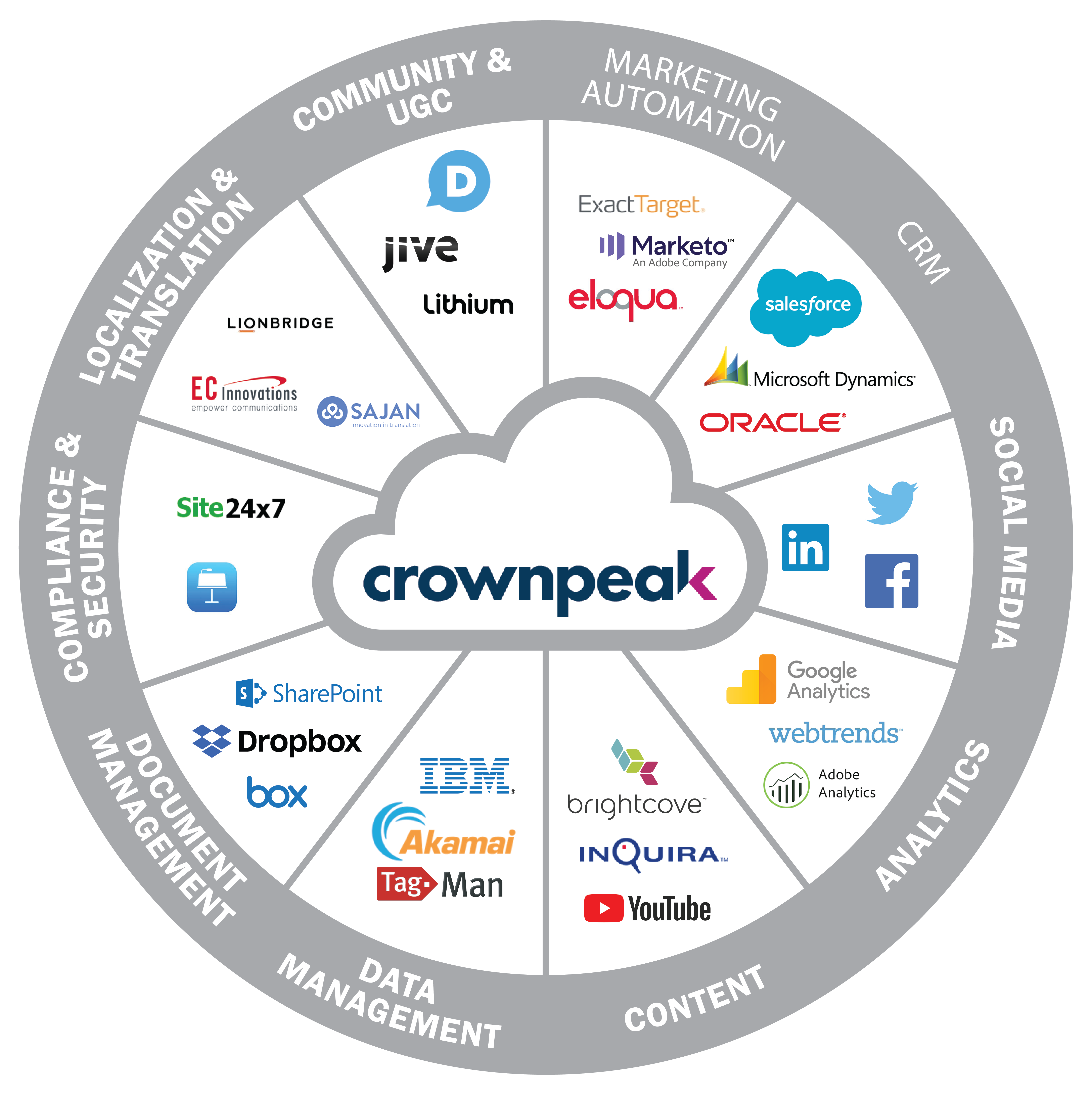 Diagram showing Crownpeak partners