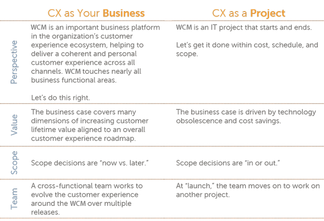 WCM implementation project vs. business