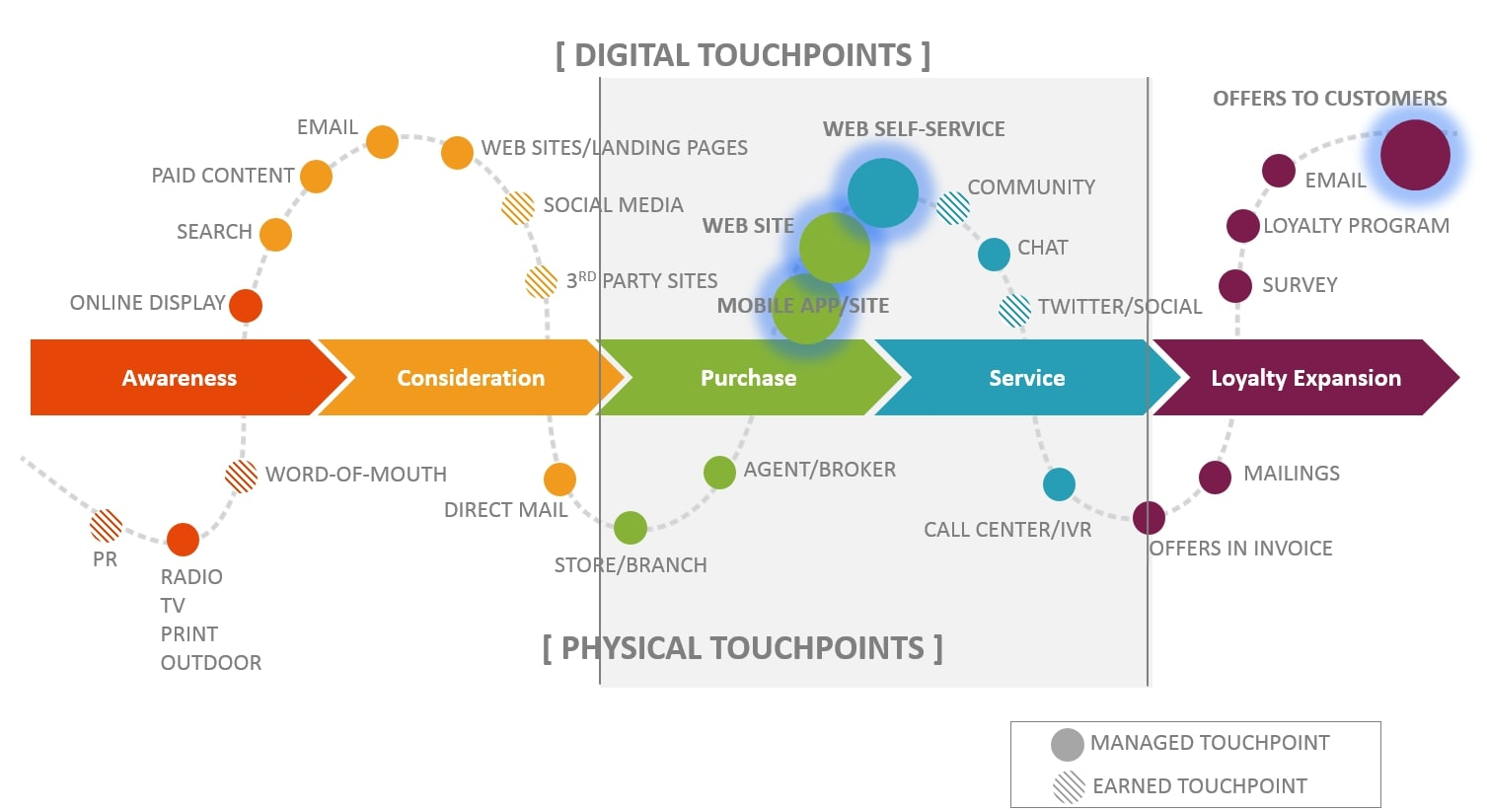 diagram of digital and physical touchpoints