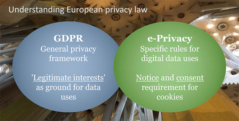 GDPR European e-privacy law