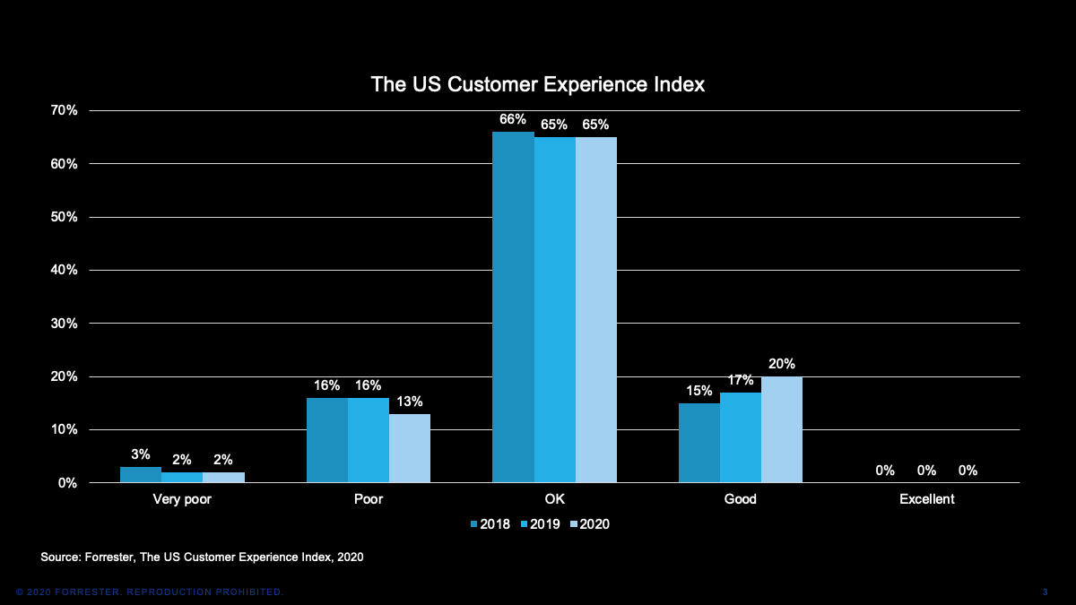 US Customer Experience graph