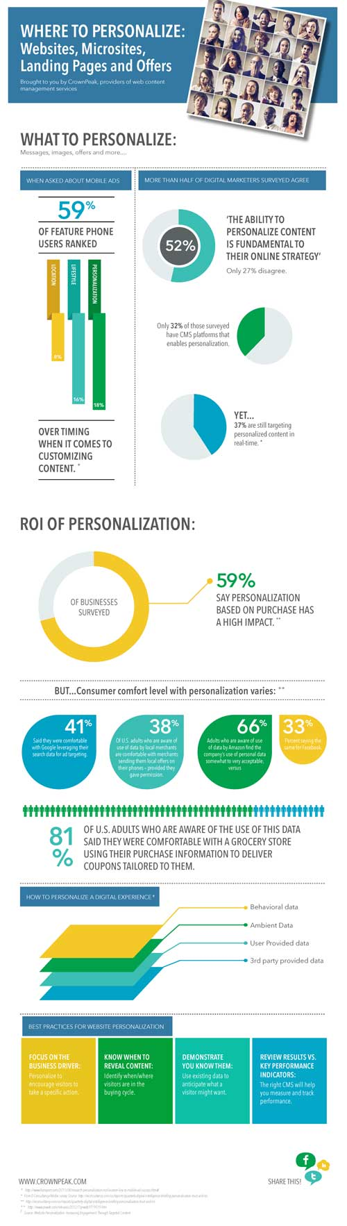 Digital Personalization