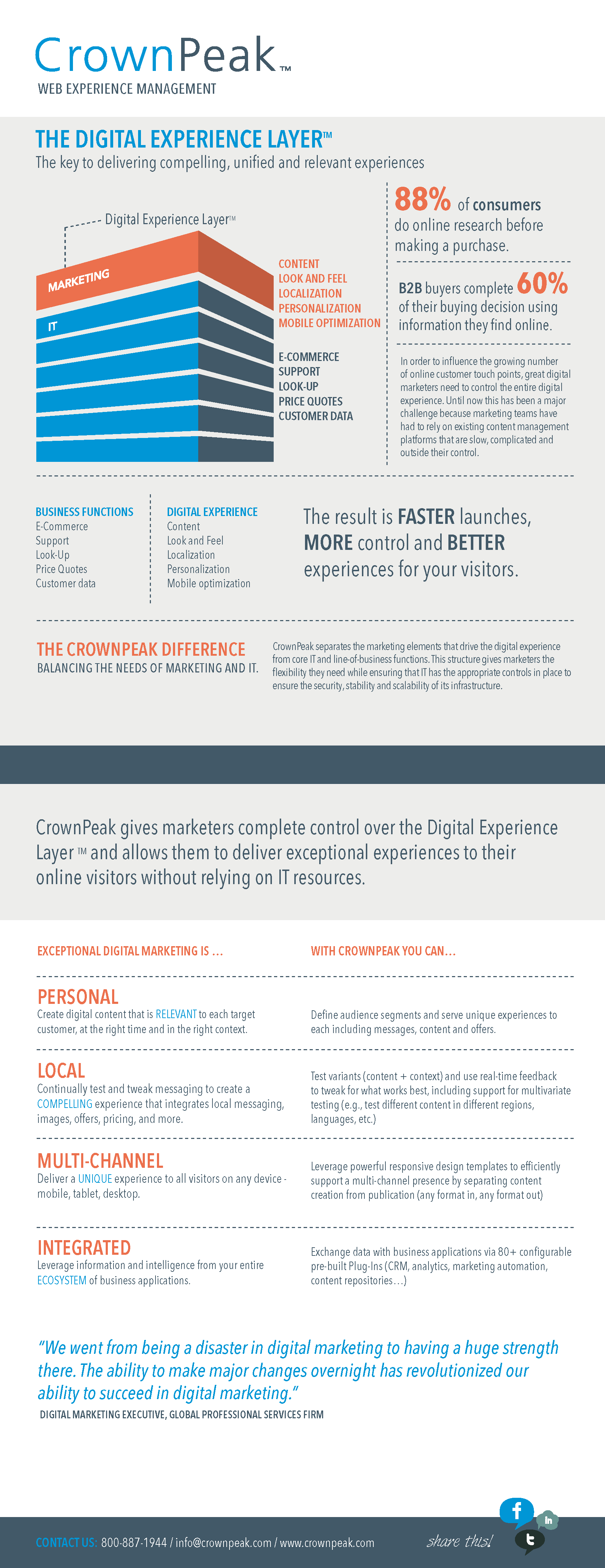 Digital Experience Layer Infographic